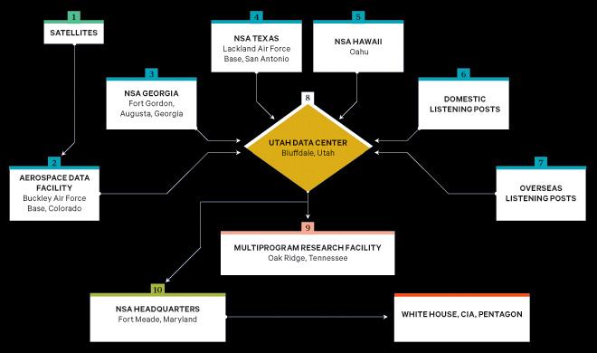 La red de espionaje de la NSA