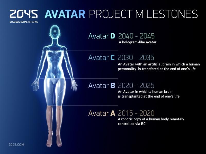 Iniciativa inmortal 2045