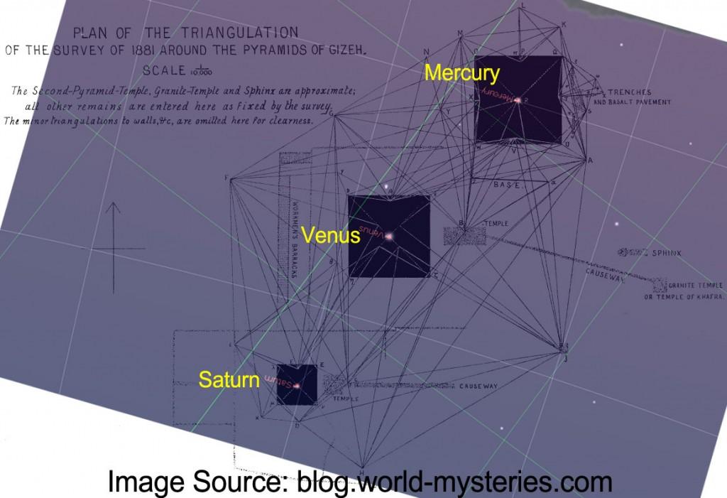 Alineación Planetaria con las Piramides de Giza