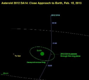 El asteroide 2012DA14, pasará muy cerca de la tierra 15 de Febrero de 2013.