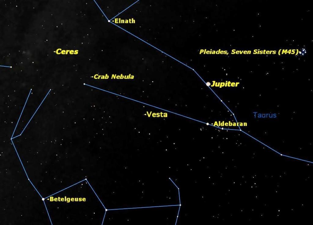 Vesta y Ceres