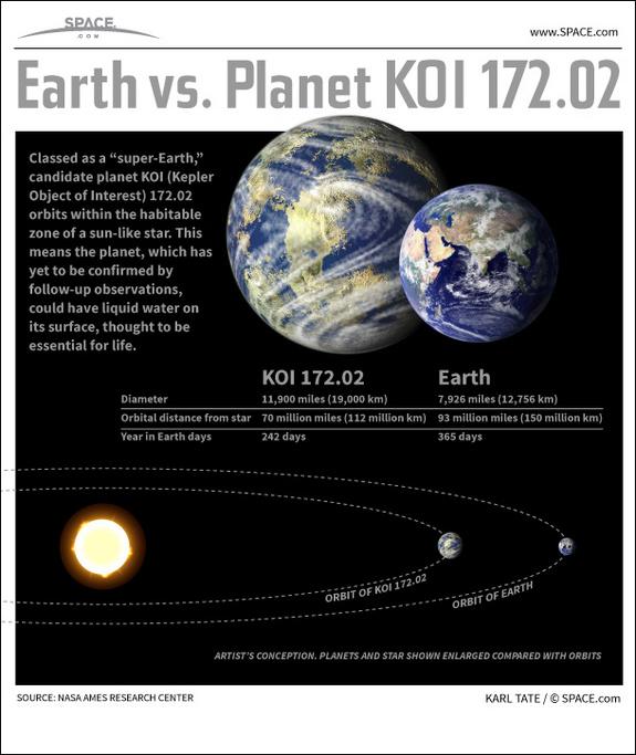 KOI-172.02, gemelo de la tierra, candidato para la vida