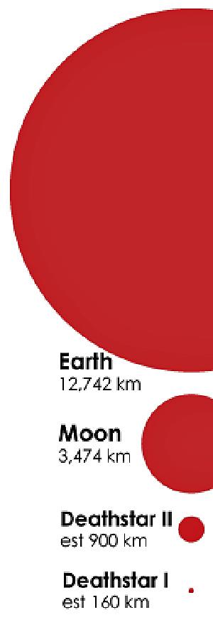 Tamaños estimados de los dos Estrellas de la Muerte, en comparación con la Tierra y la Luna.