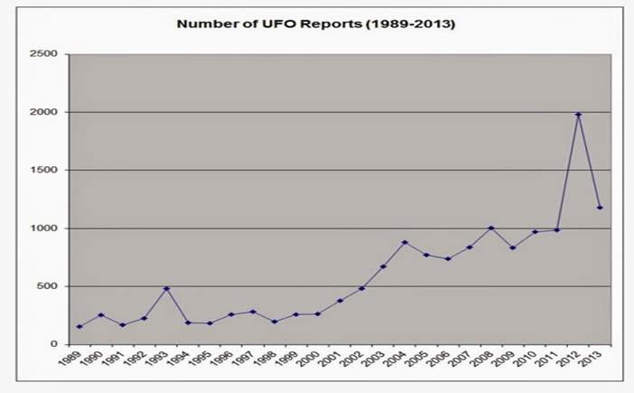 Reporte compila 25 años de informes OVNI canadienses