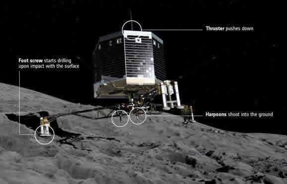 Los tres sistemas que tiene Philae para asegurarse en la superficie. Dos de ellos no han funcionado (ESA).