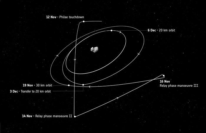 Trayectoria de Rosetta después del 12 de noviembre