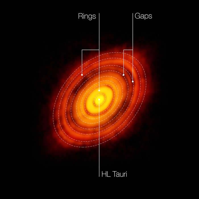 Esta es la imagen más nítida jamás tomada por ALMA — más precisa que las que se toman rutinariamente en luz visible con el telescopio espacial Hubble de NASA/ESA. En ella vemos el disco protoplanetario que rodea a la joven estrella HL Tauri. Estas observaciones revelan subestructuras dentro del disco que nunca antes se habían visto, e incluso muestran las posibles posiciones de los planetas formándose en las manchas oscuras dentro del sistema. En esta foto se etiquetan las características del sistema HL Tauri. Crédito: ALMA (ESO/NAOJ/NRAO)