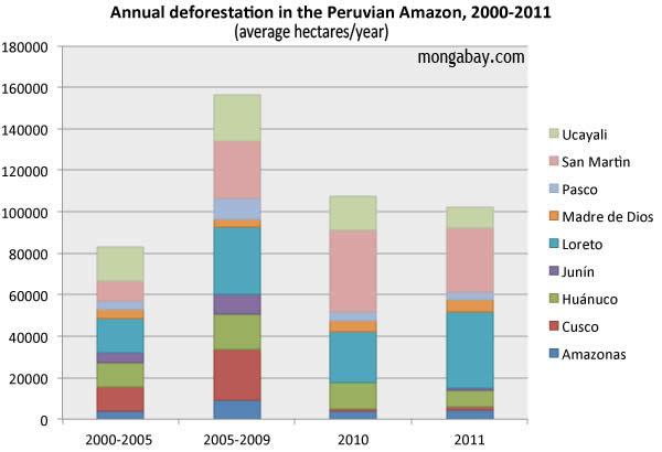 Deforestación anual en Amazonía de Perú  (Hectáreas por Año). Periodo 2000-2011.