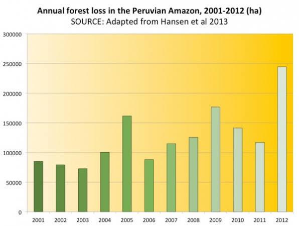 Deforestación anual de bosque en perú, Periodo 2001-2012 en Hectáreas.