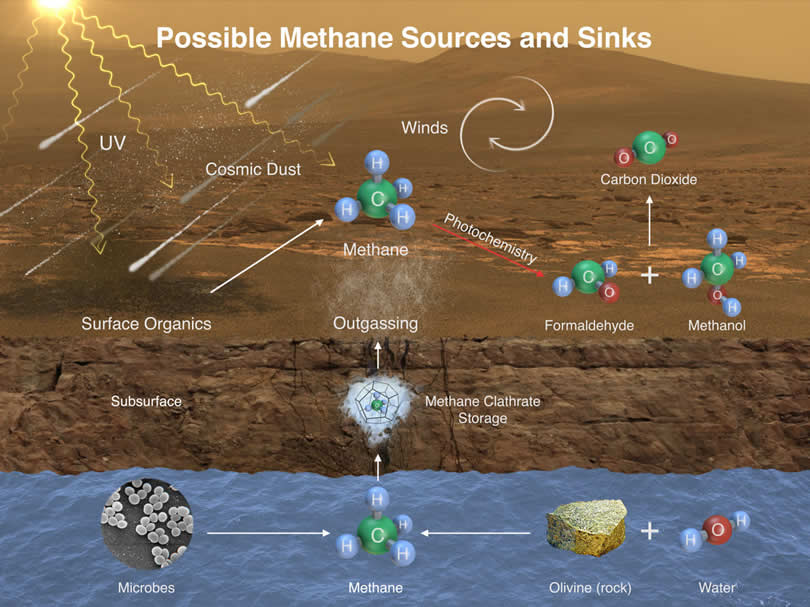 Esta ilustración representa las posibles formas como el metano podría ser añadido a la atmósfera de Marte.
