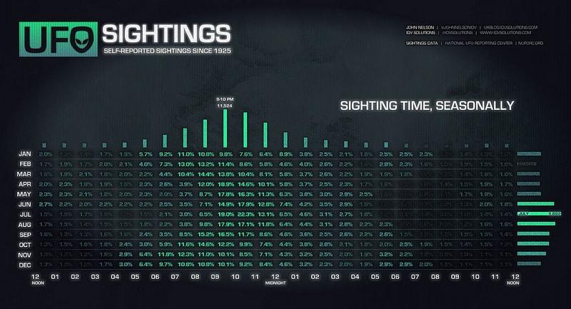 Gráfico muestra la relación entre los avistamientos OVNI y el mes y la hora en que ocurren. Mayor tendencia en julio entre las 21:00 y 22:00 horas.