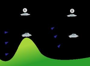 Esquema de una onda de montaña