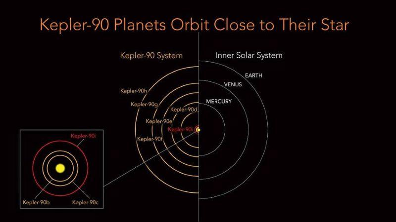 Kepler-90 es una estrella parecida al Sol, pero todos sus ocho planetas están posicionados en la distancia equivalente de la Tierra al Sol. Los planetas interiores tienen órbitas extremadamente apretadas con un «año» en Kepler-90i que dura solo 14.4 días. En comparación, la órbita de Mercurio es de 88 días. Aún queda mucho por descubrir sobre este sistema.