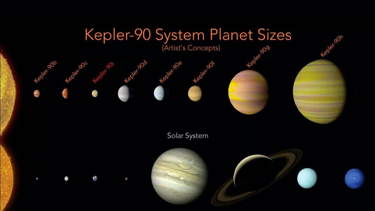 Los planetas de Kepler-90 tienen una configuración similar a nuestro sistema solar con pequeños planetas que se encuentran en órbita cerca de su estrella, y los planetas más grandes se encuentran más lejos