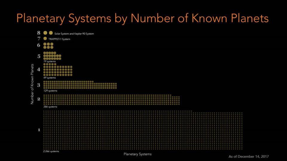 Esta figura muestra la cantidad de sistemas con uno, dos, tres, planetas, etc. Cada punto representa un sistema planetario conocido. Sabemos de más de 2,000 sistemas de un planeta, y cada vez menos sistemas con muchos planetas. El descubrimiento de Kepler-90i, el primer sistema de exoplanetas conocido con ocho planetas, es un indicio de sistemas más altamente poblados por venir