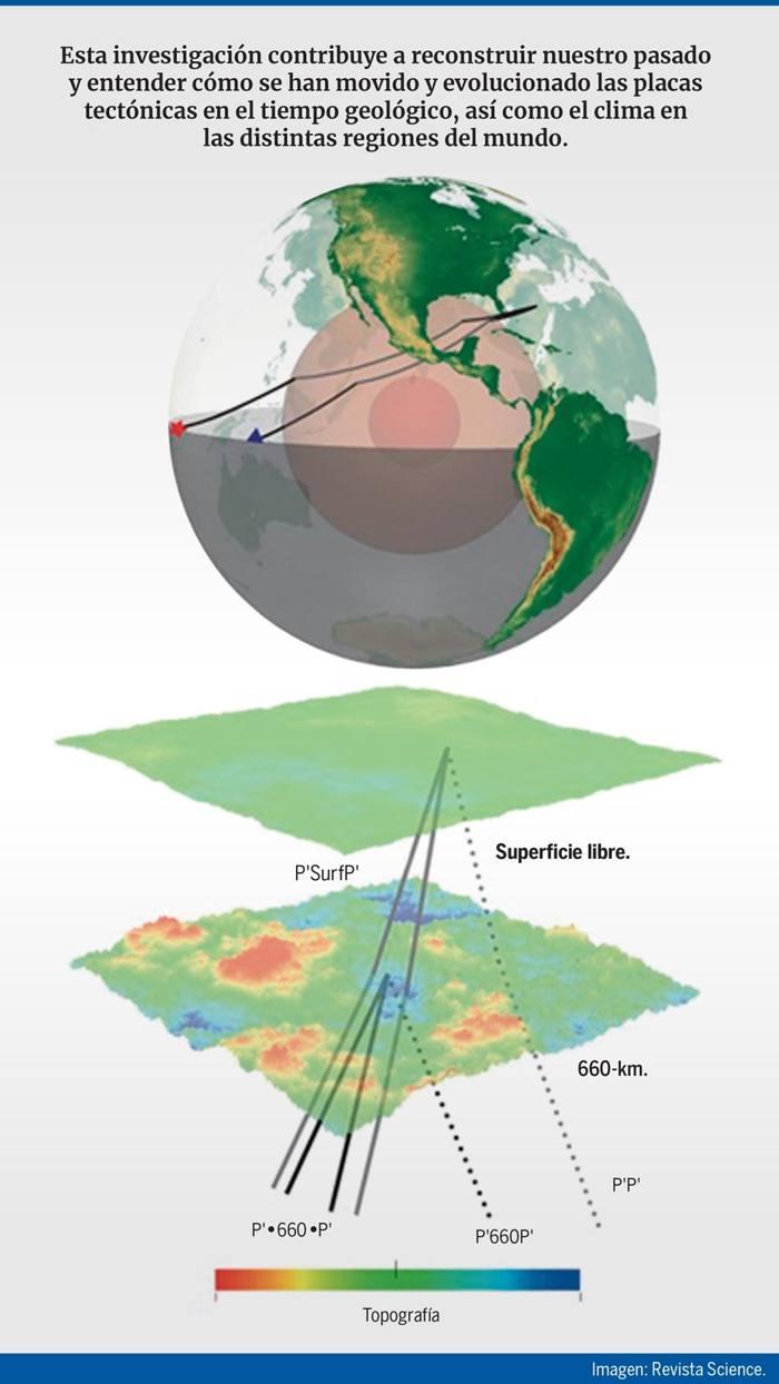 Descubren montañas gigantes en el interior de la Tierra